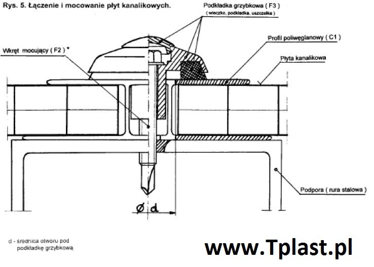podkładki grzybkowe mocowanie poliwęglanu